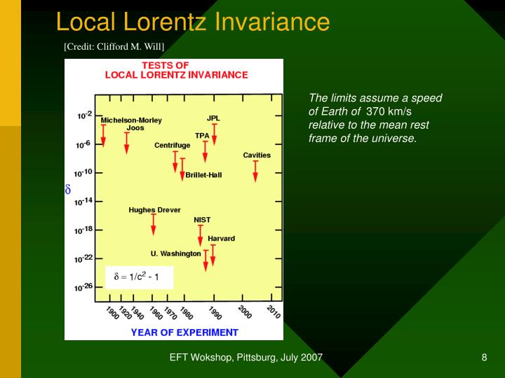 Local Lorentz Invariance