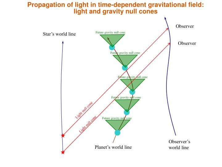 Propagation of light in time-dependent gravitational field: