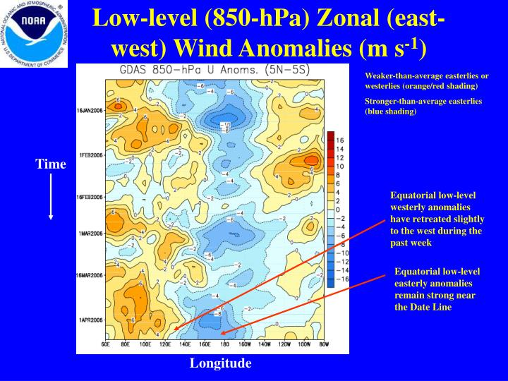 Low-level (850-hPa) Zonal (east-west) Wind Anomalies (m s