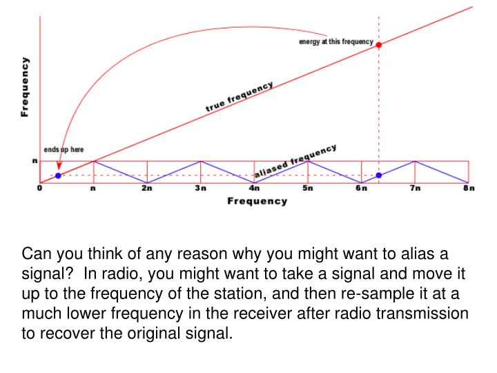 Can you think of any reason why you might want to alias a signal?  In radio, you might want to take a signal and move it up to the frequency of the station, and then re-sample it at a much lower frequency in the receiver after radio transmission to recover the original signal.