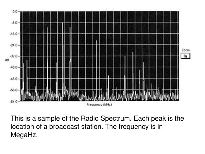 This is a sample of the Radio Spectrum. Each peak is the location of a broadcast station. The frequency is in MegaHz.