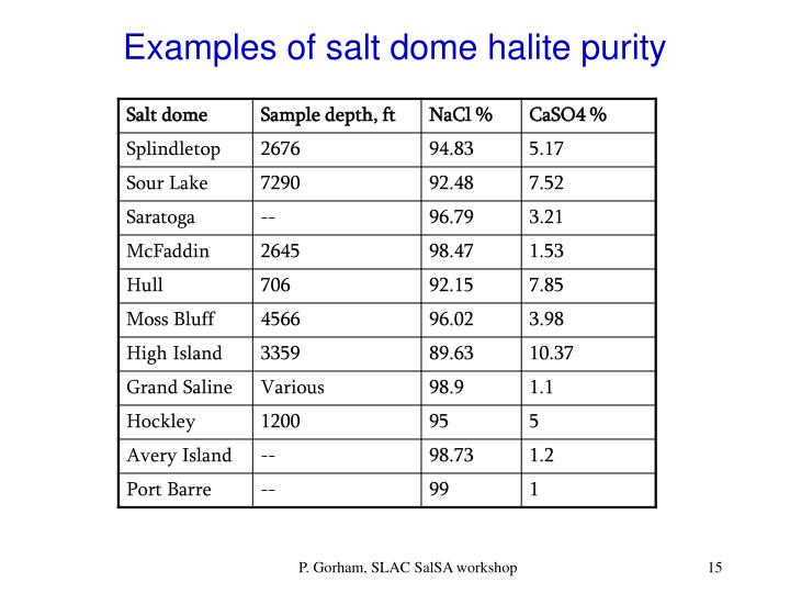Examples of salt dome halite purity