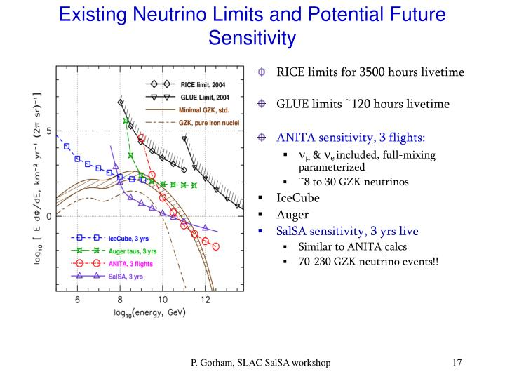 Existing Neutrino Limits and Potential Future Sensitivity