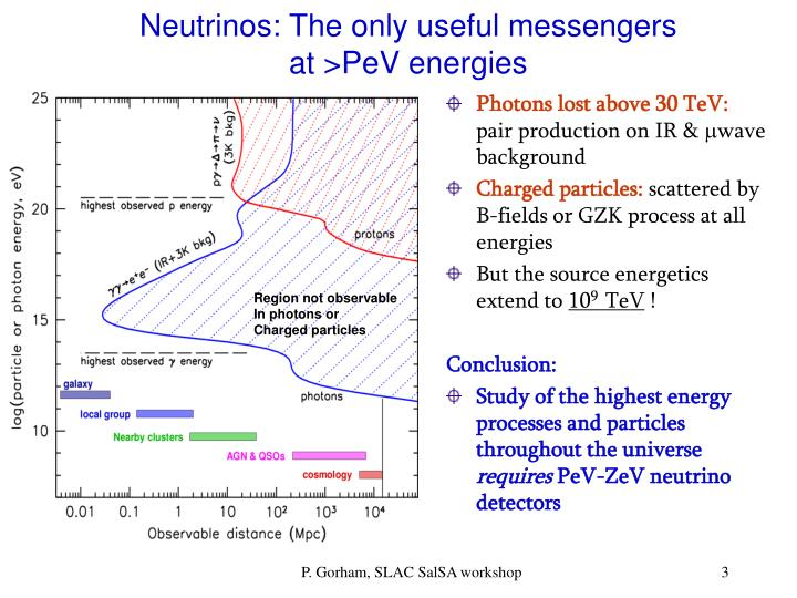 Neutrinos the only useful messengers at pev energies