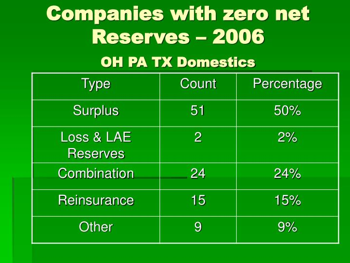 Companies with zero net Reserves – 2006