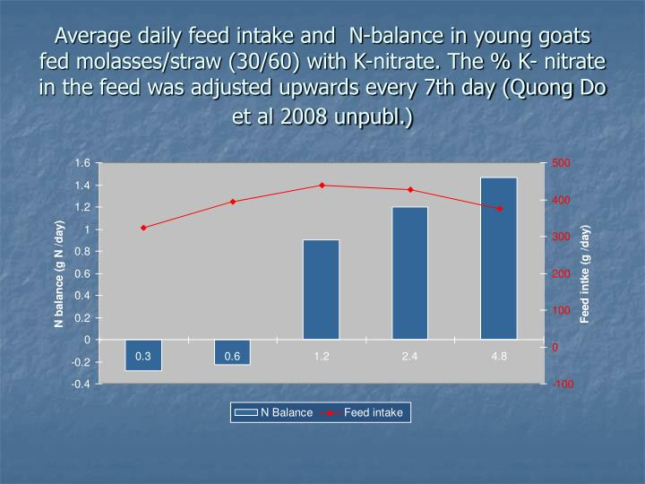 Average daily feed intake and  N-balance in young goats fed molasses/straw (30/60) with K-nitrate. The % K- nitrate in the feed was adjusted upwards every 7th day (Quong Do et al 2008 unpubl.)