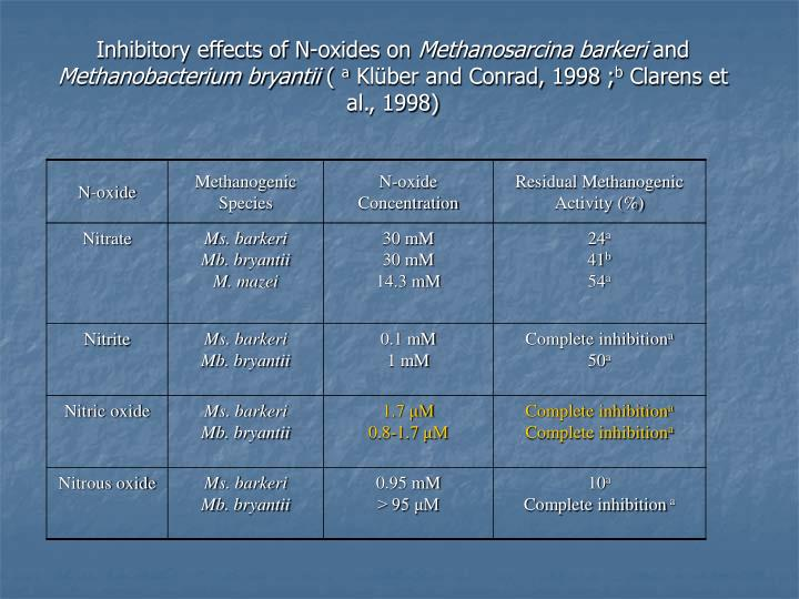 Inhibitory effects of N-oxides on