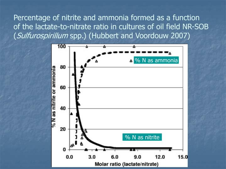 Percentage of nitrite and ammonia formed as a function