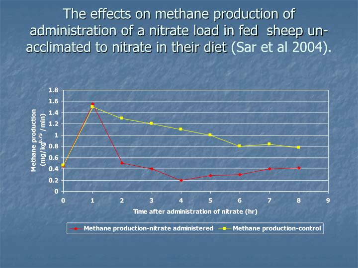 The effects on methane production of administration of a nitrate load in fed  sheep un-acclimated to nitrate in their diet