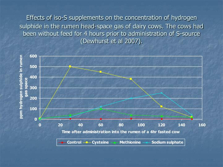 Effects of iso-S supplements on the concentration of hydrogen