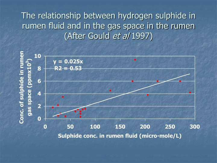 The relationship between hydrogen sulphide in rumen fluid and in the gas space in the rumen (After Gould