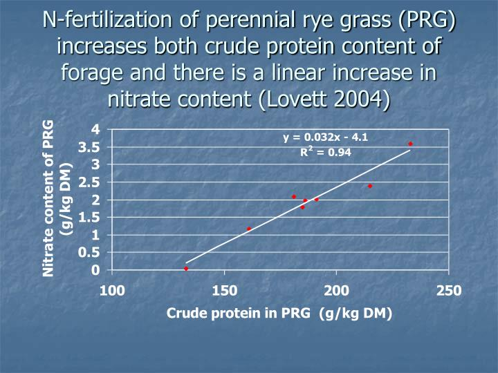 N-fertilization of perennial rye grass (PRG) increases both crude protein content of forage and there is a linear increase in nitrate content (Lovett 2004)