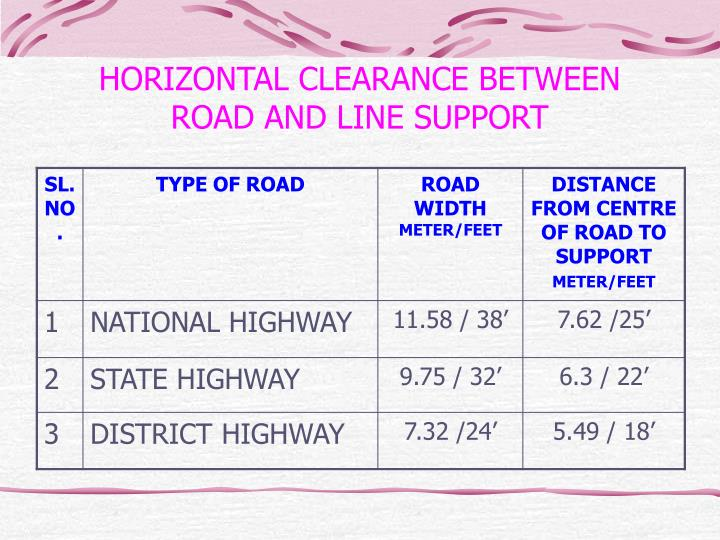 HORIZONTAL CLEARANCE BETWEEN ROAD AND LINE SUPPORT