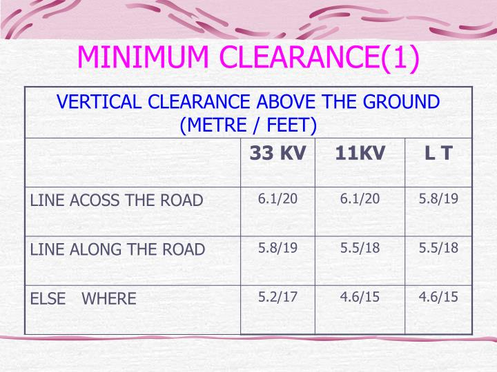 MINIMUM CLEARANCE(1)