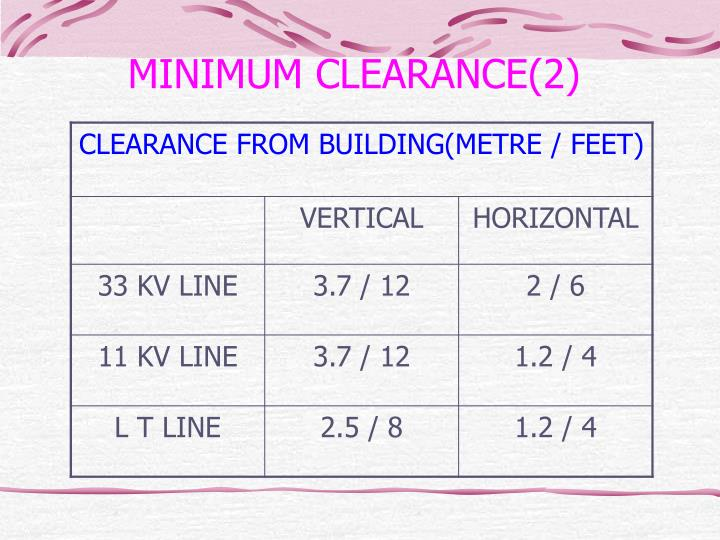 MINIMUM CLEARANCE(2)