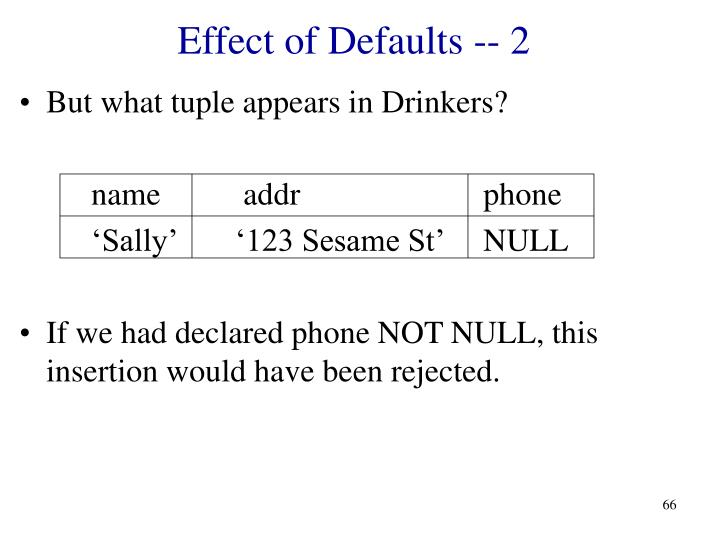 Effect of Defaults -- 2
