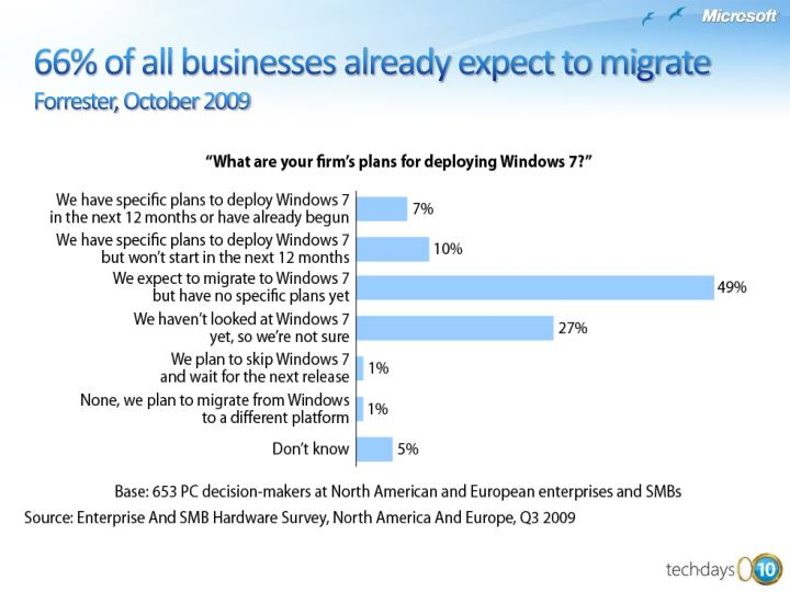 66% of all businesses already expect to migrate