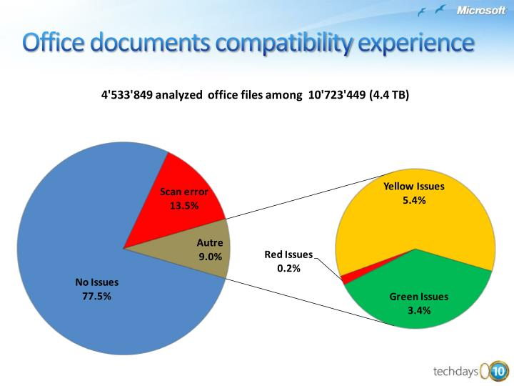 Office documents compatibility