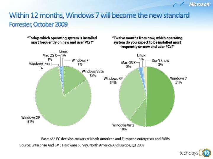 Within 12 months, Windows 7 will become the new standard