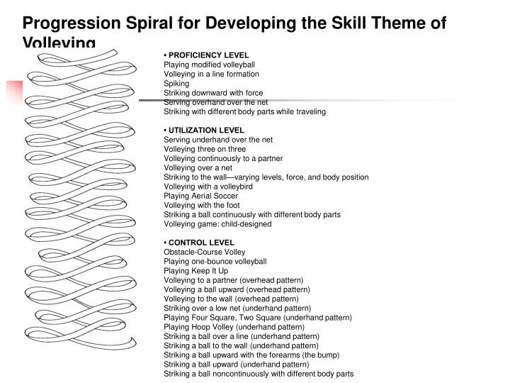 Progression Spiral for Developing the Skill Theme of Volleying