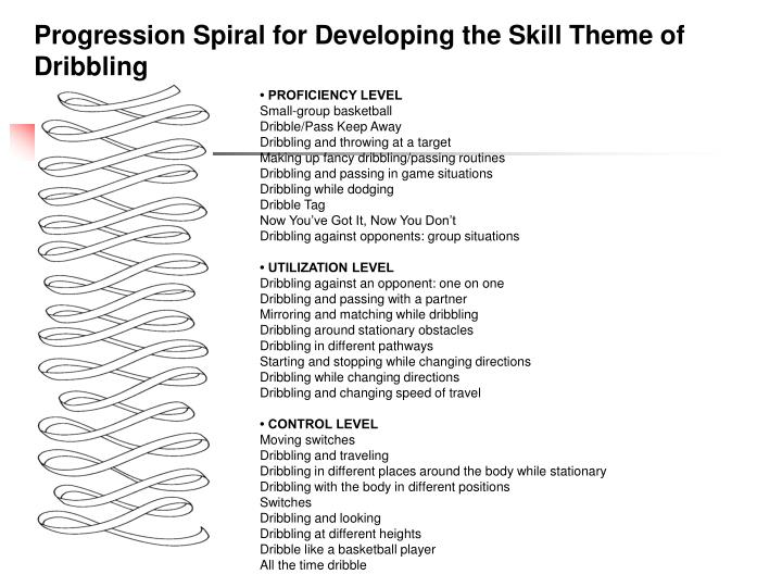 Progression Spiral for Developing the Skill Theme of Dribbling