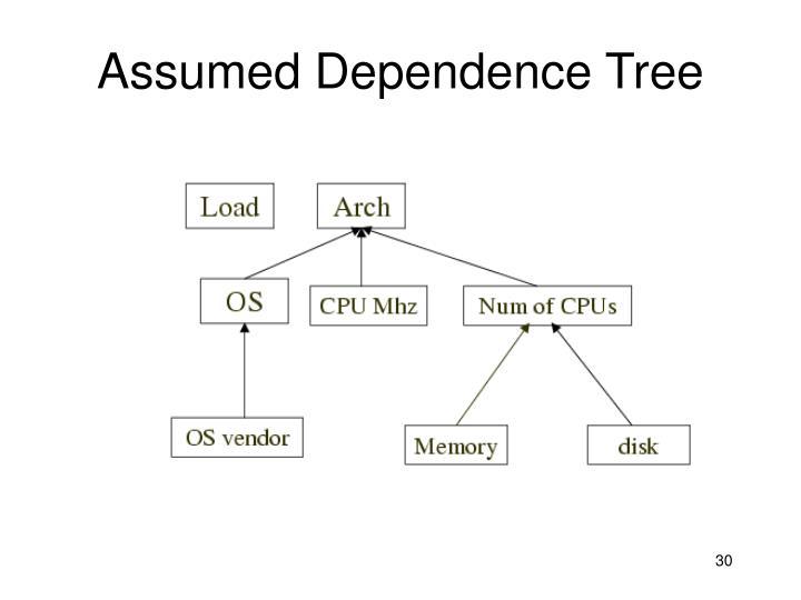 Assumed Dependence Tree