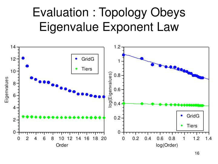 Evaluation : Topology Obeys Eigenvalue Exponent Law