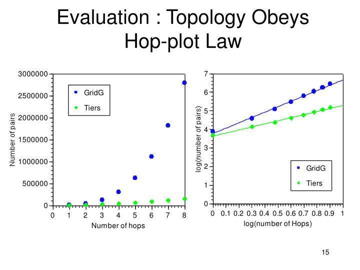 Evaluation : Topology Obeys