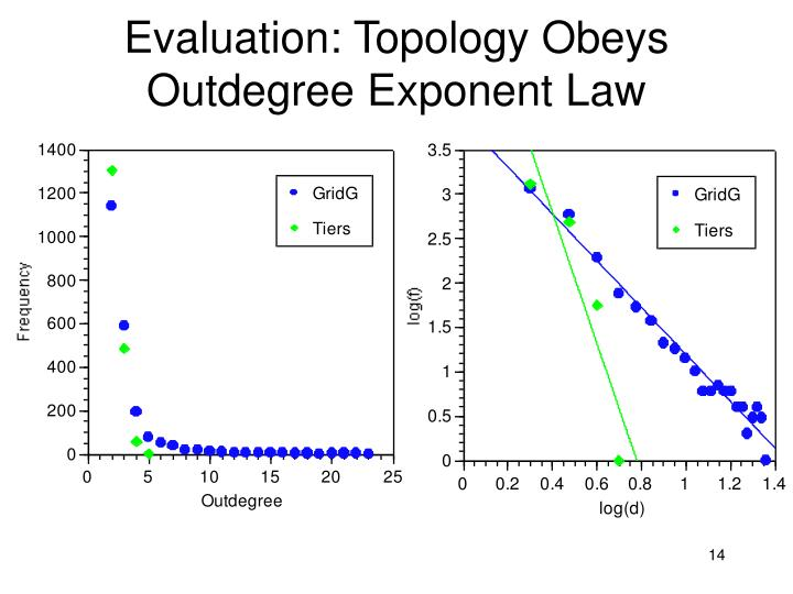Evaluation: Topology Obeys Outdegree Exponent Law