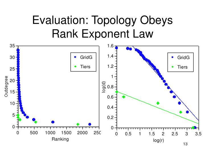 Evaluation: Topology Obeys