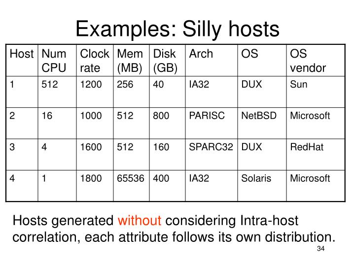 Examples: Silly hosts