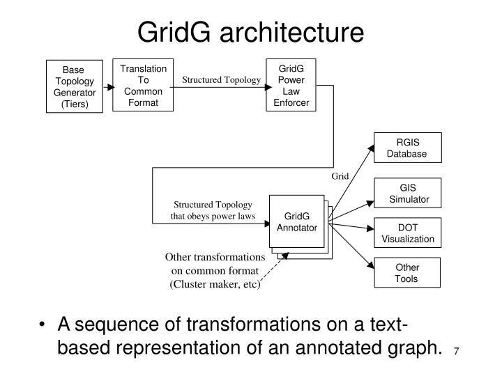 GridG architecture