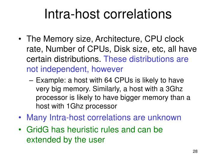 Intra-host correlations