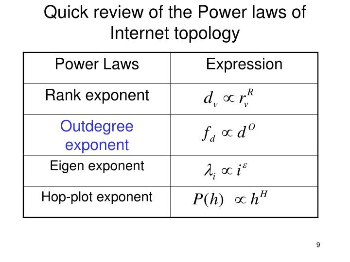 Quick review of the Power laws of Internet topology
