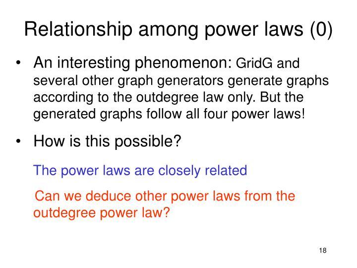 Relationship among power laws (0)