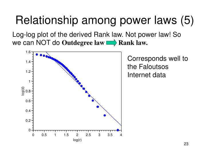 Relationship among power laws (5)