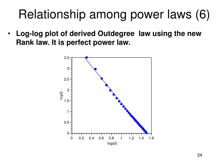 Relationship among power laws (6)