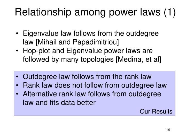 Relationship among power laws (1)
