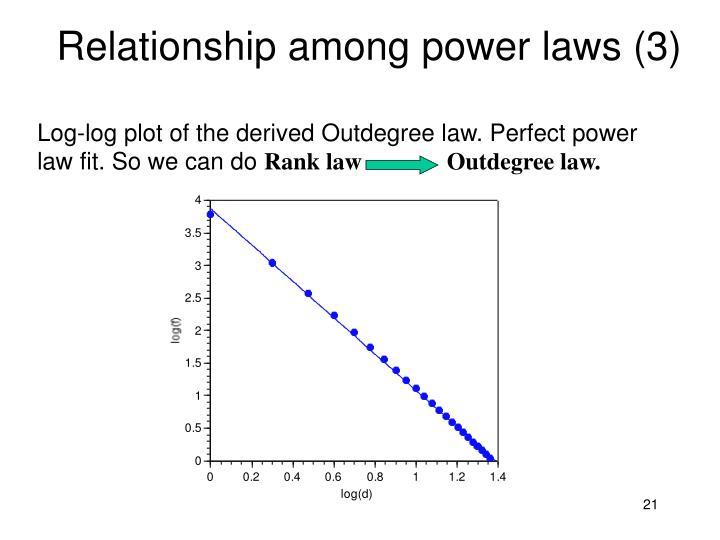 Relationship among power laws (3)