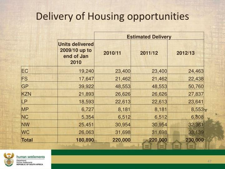 Delivery of Housing opportunities
