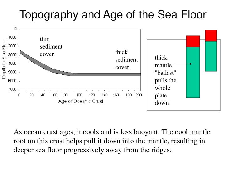 Topography and Age of the Sea Floor
