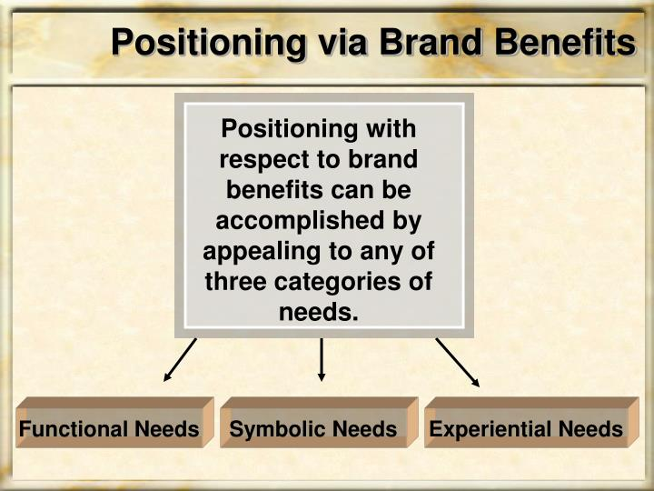 Positioning via Brand Benefits