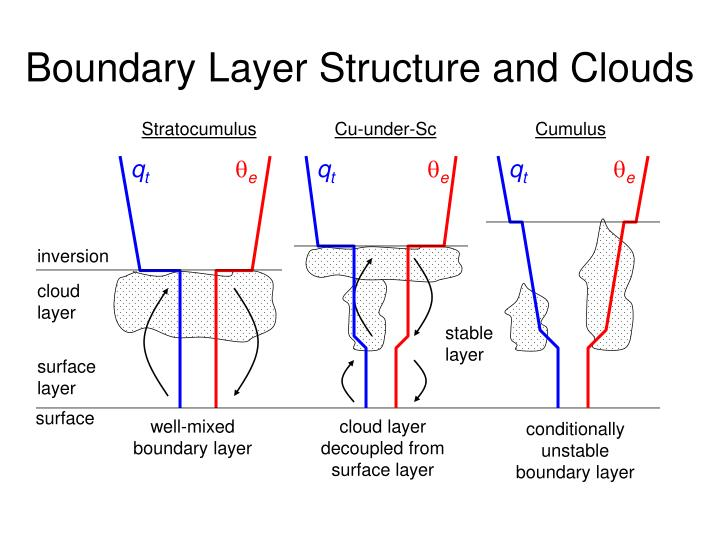 Boundary Layer Structure and Clouds