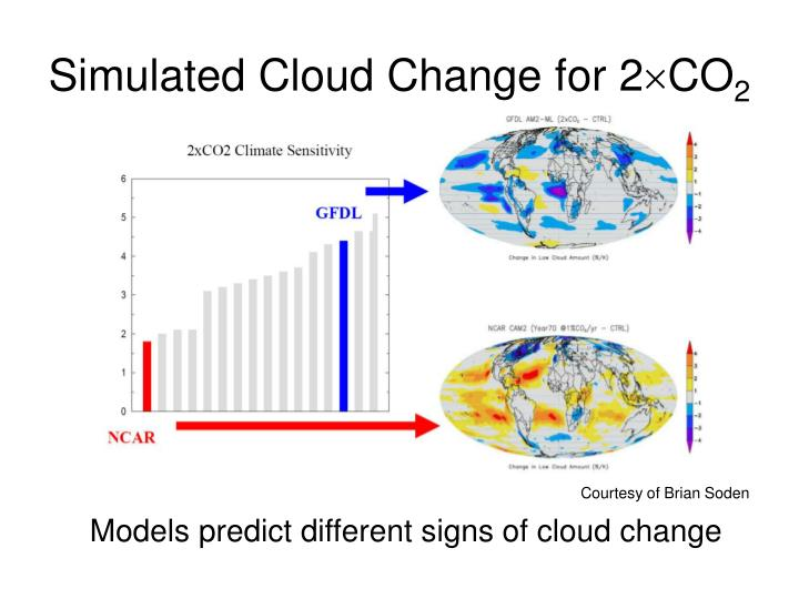 Simulated Cloud Change for 2