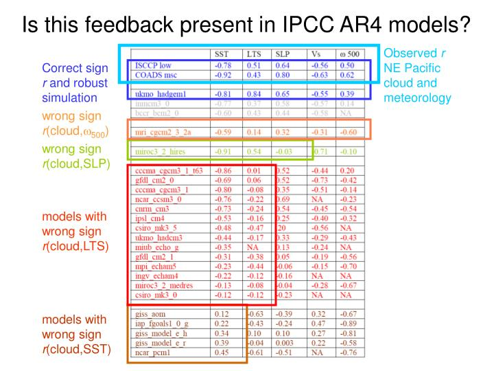 Is this feedback present in IPCC AR4 models?