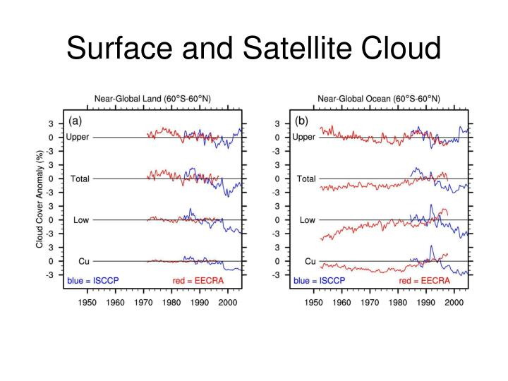 Surface and Satellite