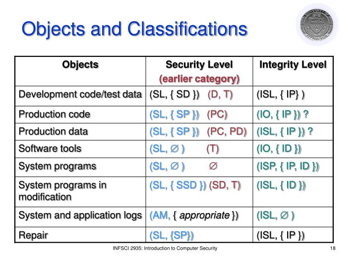 Objects and Classifications