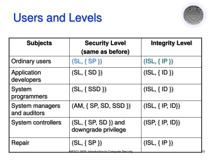 Users and Levels