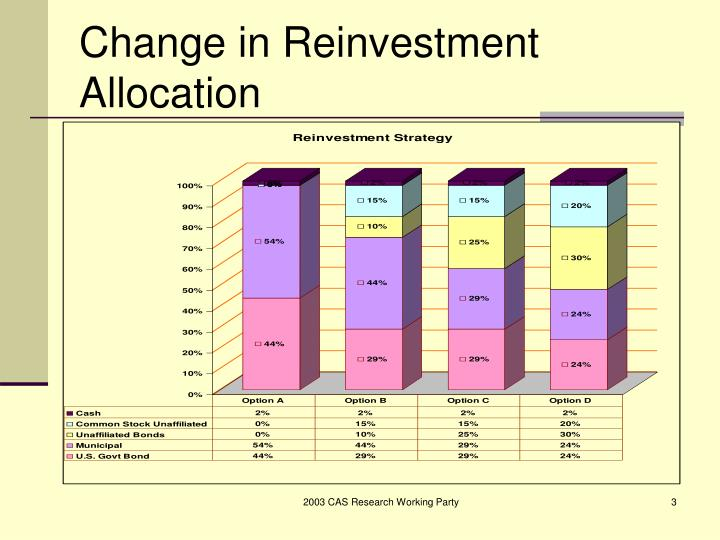 Change in Reinvestment Allocation