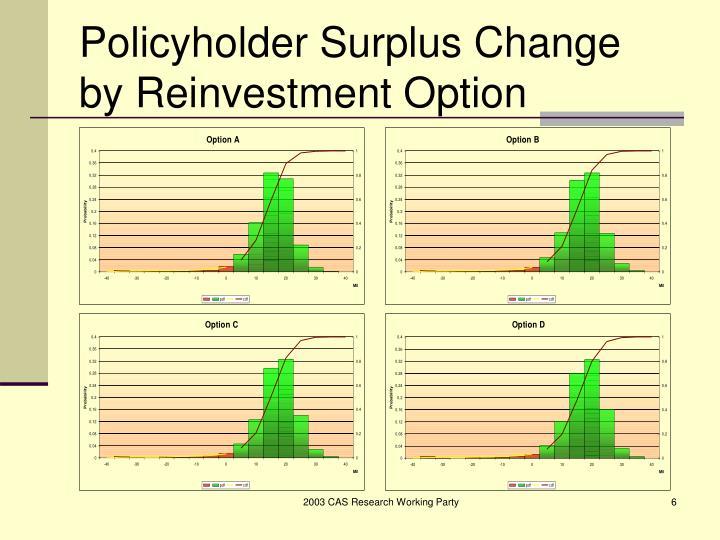 Policyholder Surplus Change by Reinvestment Option